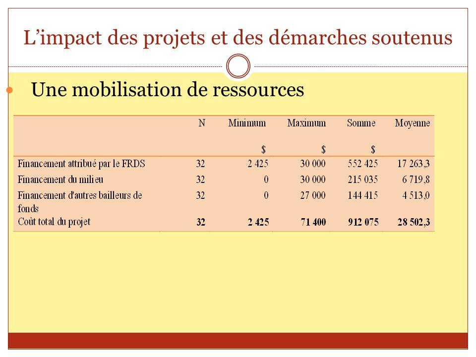 Limpact des projets et des démarches soutenus Une mobilisation de ressources