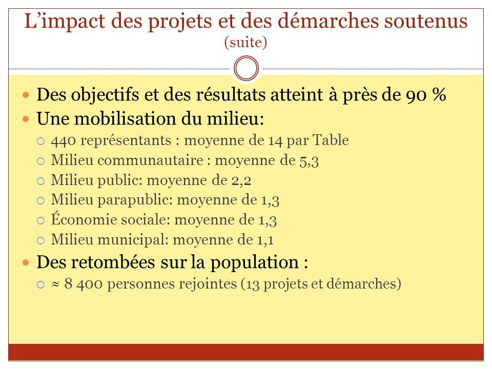 Limpact des projets et des démarches soutenus (suite) Des objectifs et des résultats atteint à près de 90 % Une mobilisation du milieu: 440 représenta