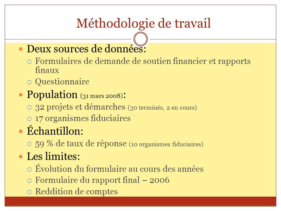 Méthodologie de travail Deux sources de données: Formulaires de demande de soutien financier et rapports finaux Questionnaire Population (31 mars 2008