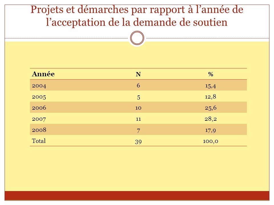 Projets et démarches par rapport à lannée de lacceptation de la demande de soutien Année N% 2004615,4 2005512,8 20061025,6 20071128,2 2008717,9 Total3