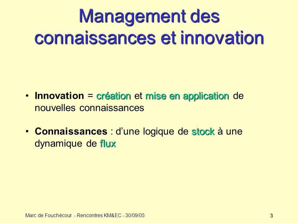 Marc de Fouchécour - Rencontres KM&EC - 30/09/053 Management des connaissances et innovation créationmise en applicationInnovation = création et mise en application de nouvelles connaissances stock fluxConnaissances : dune logique de stock à une dynamique de flux