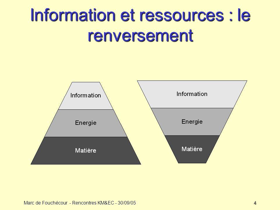 Marc de Fouchécour - Rencontres KM&EC - 30/09/054 Information et ressources : le renversement