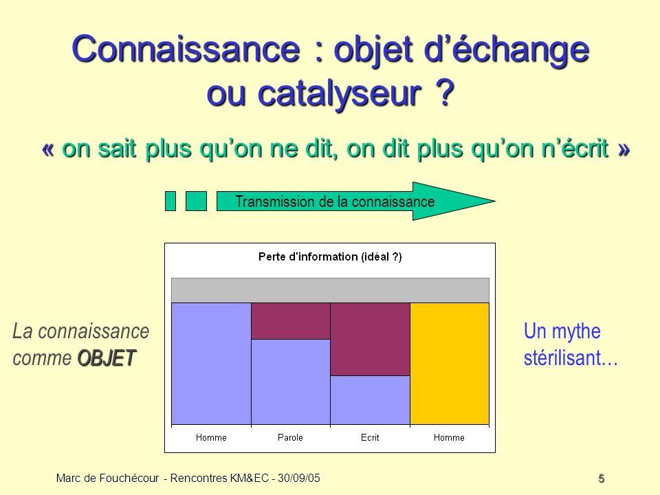 Marc de Fouchécour - Rencontres KM&EC - 30/09/055 Transmission de la connaissance Connaissance : objet déchange ou catalyseur .