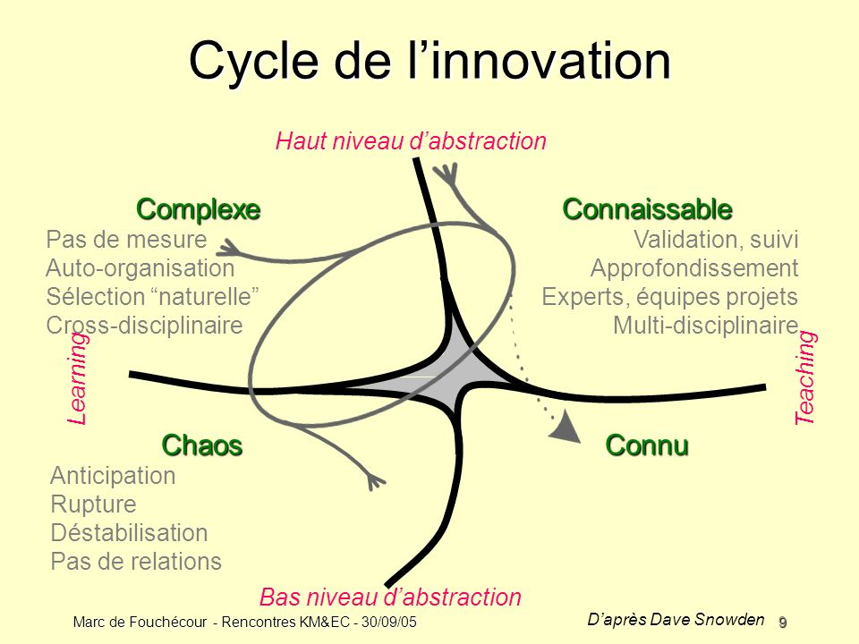 Marc de Fouchécour - Rencontres KM&EC - 30/09/059 Cycle de linnovation Bas niveau dabstraction Haut niveau dabstraction LearningTeaching Connaissable