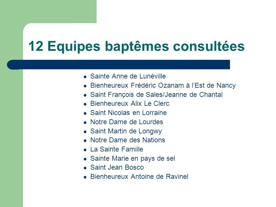 12 Equipes baptêmes consultées Sainte Anne de Lunéville Bienheureux Frédéric Ozanam à lEst de Nancy Saint François de Sales/Jeanne de Chantal Bienheur