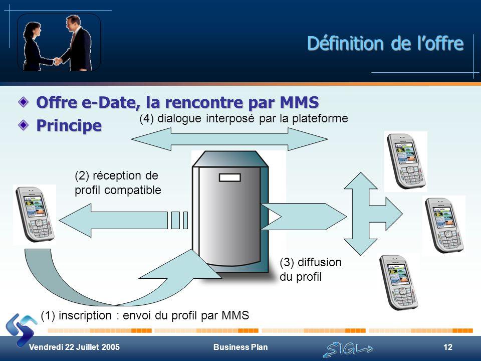 Vendredi 22 Juillet 2005Business Plan12 Définition de loffre Offre e-Date, la rencontre par MMS Principe (1) inscription : envoi du profil par MMS (2)