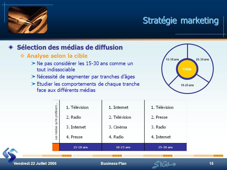 Vendredi 22 Juillet 2005Business Plan15 Stratégie marketing Sélection des médias de diffusion Analyse selon la cible Ne pas considérer les 15-30 ans c