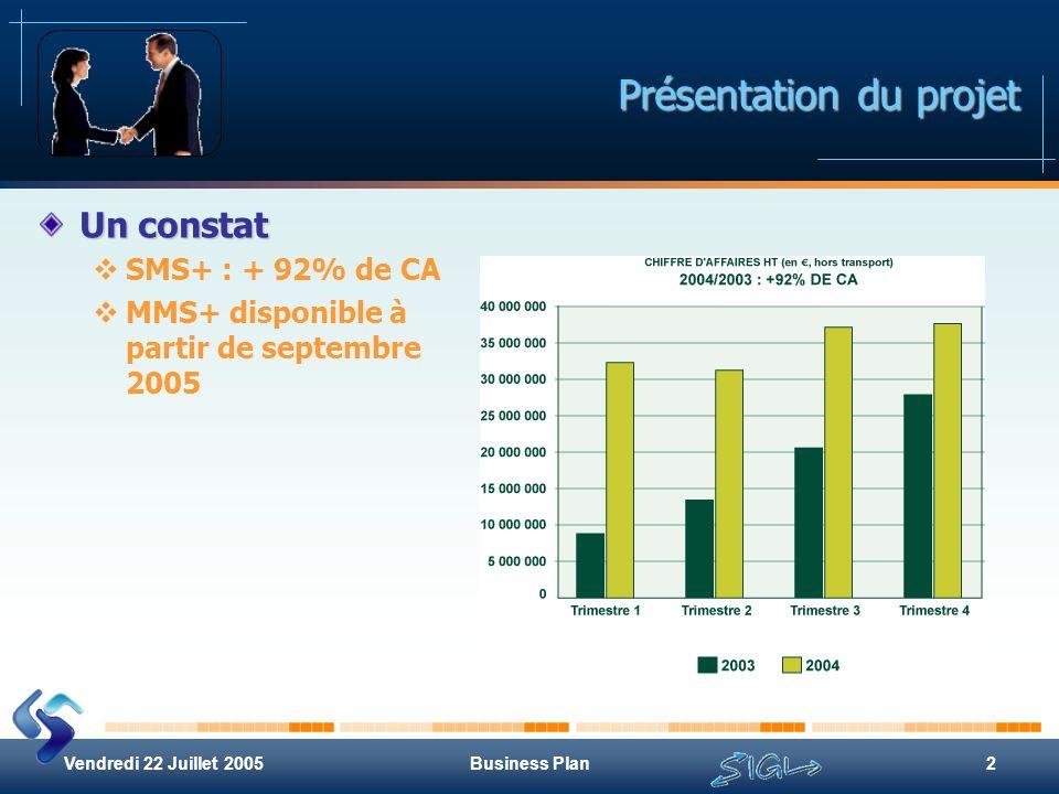 Business Plan2 Présentation du projet Un constat SMS+ : + 92% de CA MMS+ disponible à partir de septembre 2005