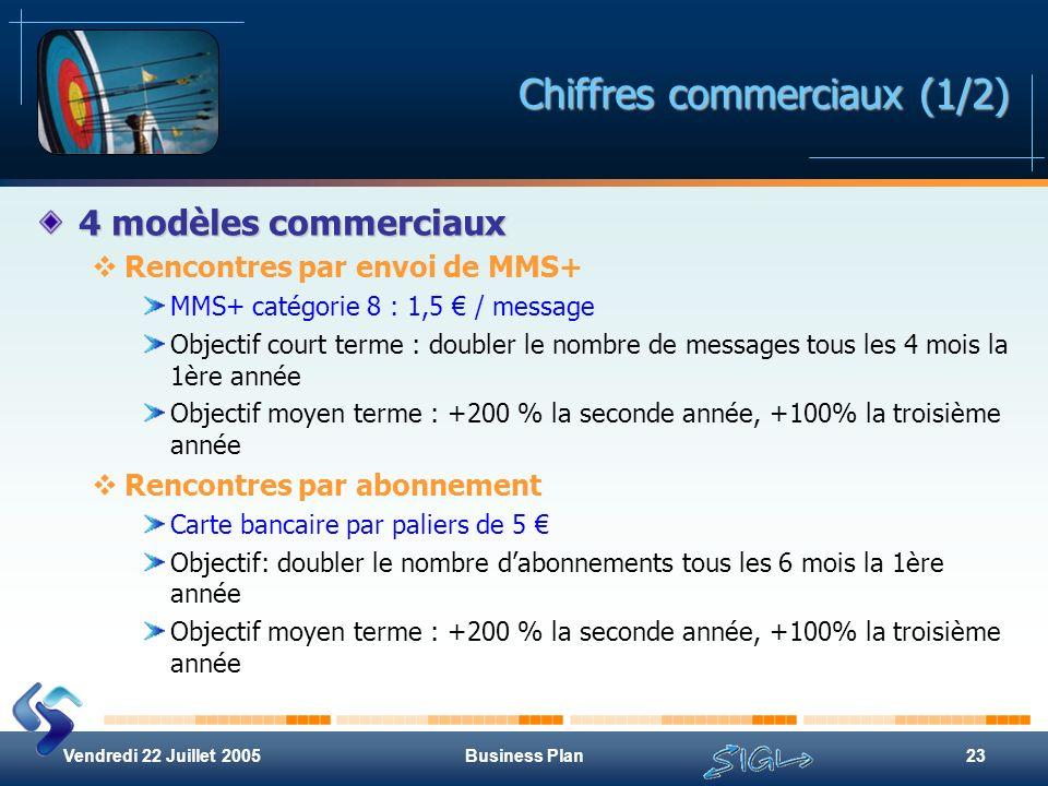 Vendredi 22 Juillet 2005Business Plan23 Chiffres commerciaux (1/2) 4 modèles commerciaux Rencontres par envoi de MMS+ MMS+ catégorie 8 : 1,5 / message