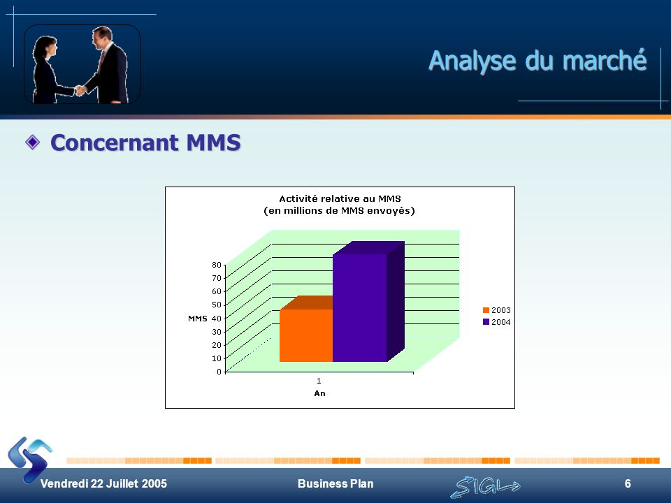 Vendredi 22 Juillet 2005Business Plan6 Analyse du marché Concernant MMS