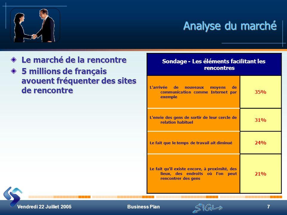 Vendredi 22 Juillet 2005Business Plan7 Analyse du marché Le marché de la rencontre 5 millions de français avouent fréquenter des sites de rencontre So