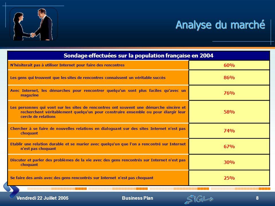 Vendredi 22 Juillet 2005Business Plan8 Analyse du marché Sondage effectuées sur la population française en 2004 Nhésiterait pas à utiliser Internet po