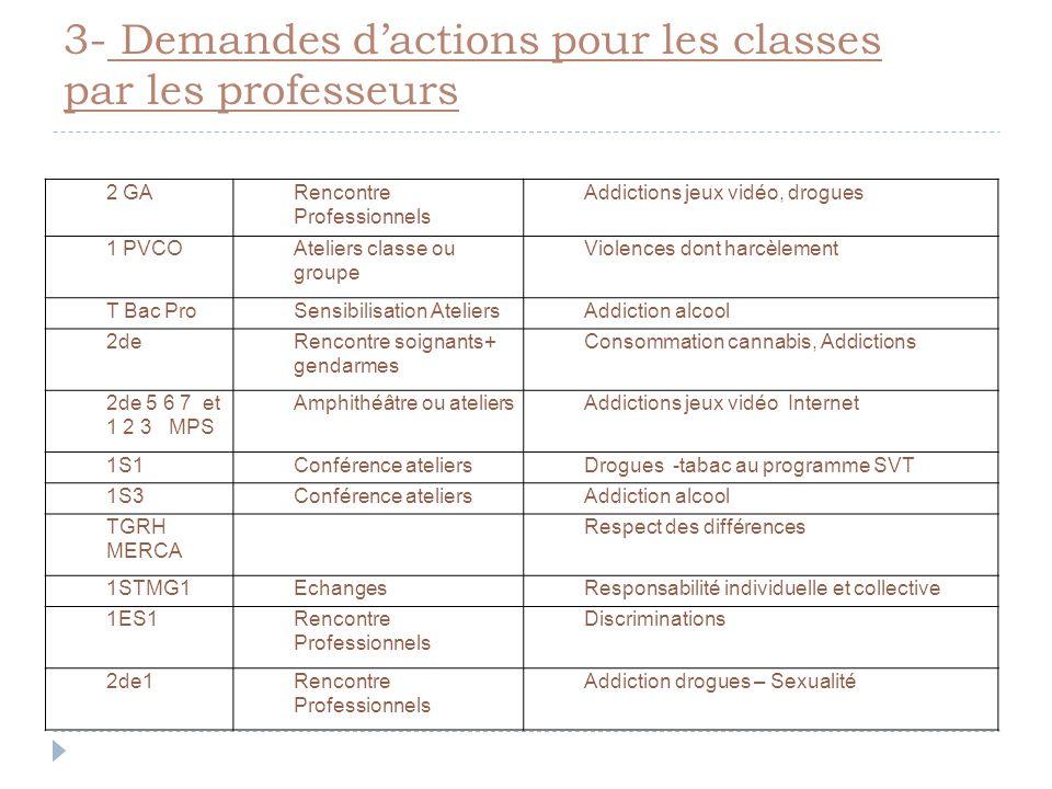 3- Demandes dactions pour les classes par les professeurs 2 GARencontre Professionnels Addictions jeux vidéo, drogues 1 PVCOAteliers classe ou groupe