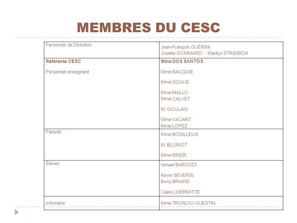 MEMBRES DU CESC Personnel de Direction Jean-François GUÉRINI Josette GOMMARD - Marilyn STRIEBICH Référente CESC Personnel enseignant Mme DOS SANTOS Mm