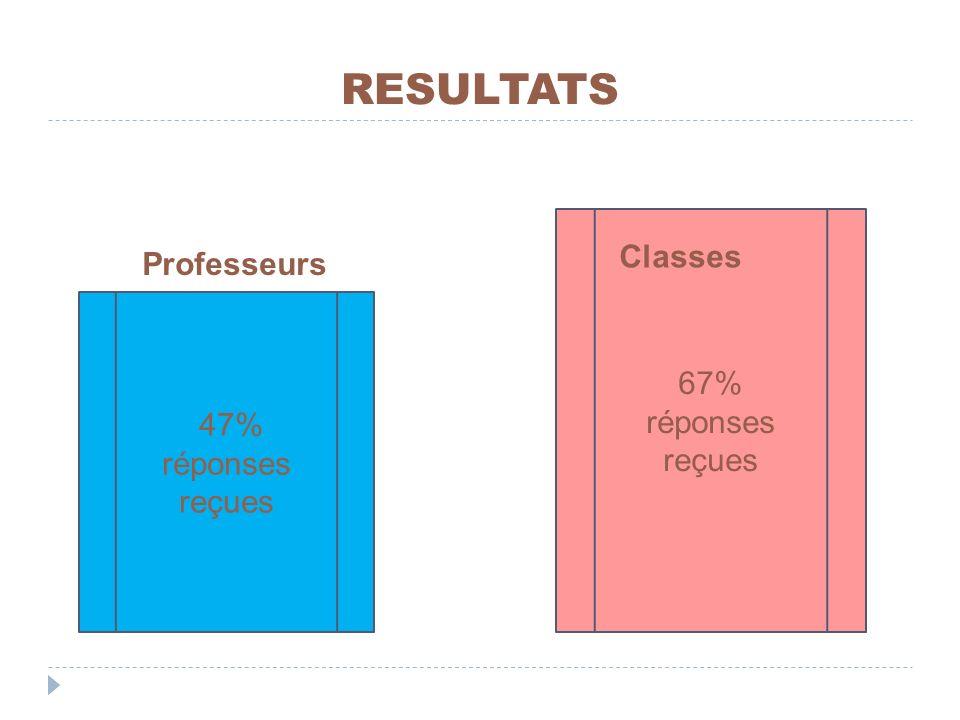 RESULTATS 47% réponses reçues Professeurs 67% réponses reçues Classes