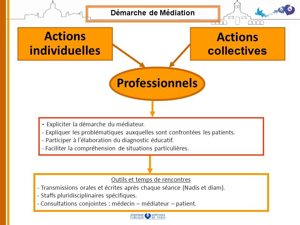Actions individuelles Actions collectives Professionnels - Expliciter la démarche du médiateur. - Expliquer les problématiques auxquelles sont confron