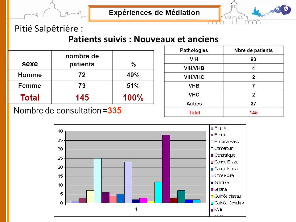 sexe nombre de patients% Homme7249% Femme7351% Total145100% Patients suivis : Nouveaux et anciens Nombre de consultation =335 PathologiesNbre de patients VIH93 VIH/VHB4 VIH/VHC2 VHB7 VHC2 Autres37 Total145 Expériences de Médiation Pitié Salpêtrière :