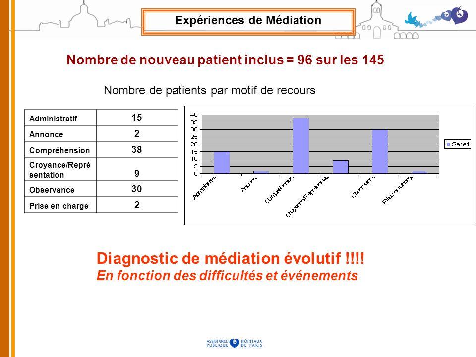 Administratif 15 Annonce 2 Compréhension 38 Croyance/Repré sentation 9 Observance 30 Prise en charge 2 Nombre de nouveau patient inclus = 96 sur les 1