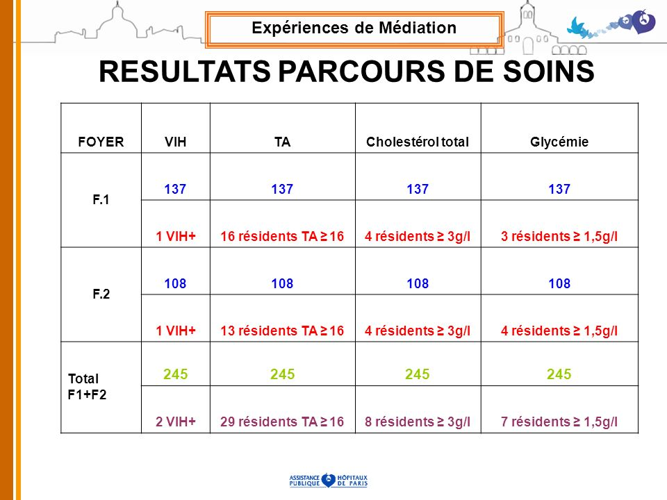 FOYERVIHTACholestérol totalGlycémie F.1 137 1 VIH+16 résidents TA 164 résidents 3g/l3 résidents 1,5g/l F.2 108 1 VIH+13 résidents TA 164 résidents 3g/l4 résidents 1,5g/l Total F1+F2 245 2 VIH+29 résidents TA 168 résidents 3g/l7 résidents 1,5g/l RESULTATS PARCOURS DE SOINS Expériences de Médiation