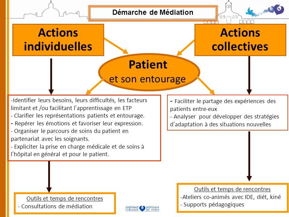 -Identifier leurs besoins, leurs difficultés, les facteurs limitant et /ou facilitant lapprentissage en ETP - Clarifier les représentations patients et entourage.