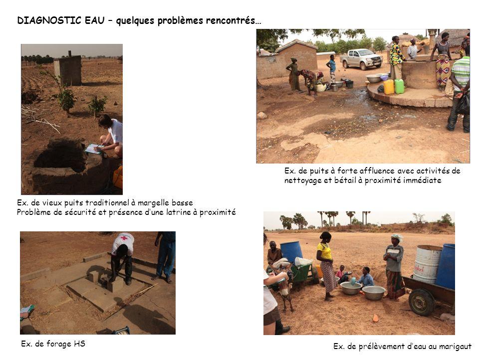 DIAGNOSTIC EAU – quelques problèmes rencontrés… Ex. de vieux puits traditionnel à margelle basse Problème de sécurité et présence d une latrine à prox