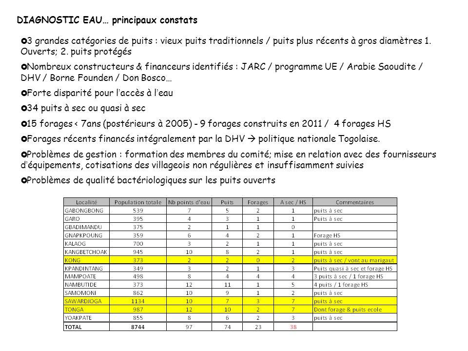 DIAGNOSTIC EAU… principaux constats 3 grandes catégories de puits : vieux puits traditionnels / puits plus récents à gros diamètres 1. Ouverts; 2. pui