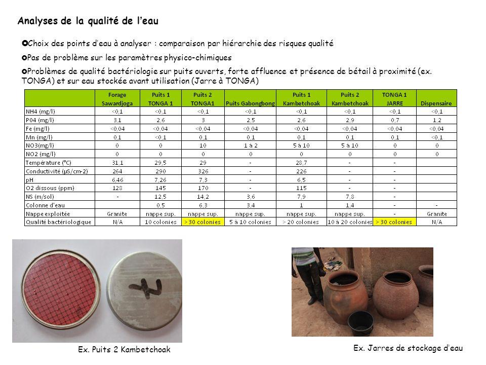 Agadir Taroudant Analyses de la qualité de leau Choix des points deau à analyser : comparaison par hiérarchie des risques qualité Pas de problème sur