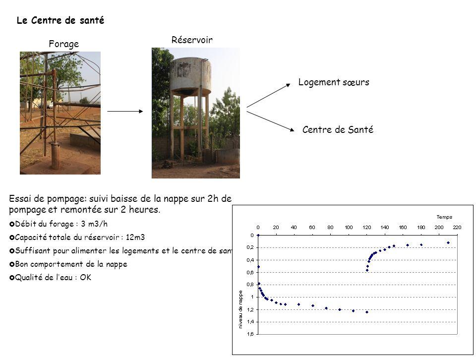Agadir Taroudant Le Centre de santé Forage Réservoir Logement sœurs Centre de Santé Essai de pompage: suivi baisse de la nappe sur 2h de pompage et re