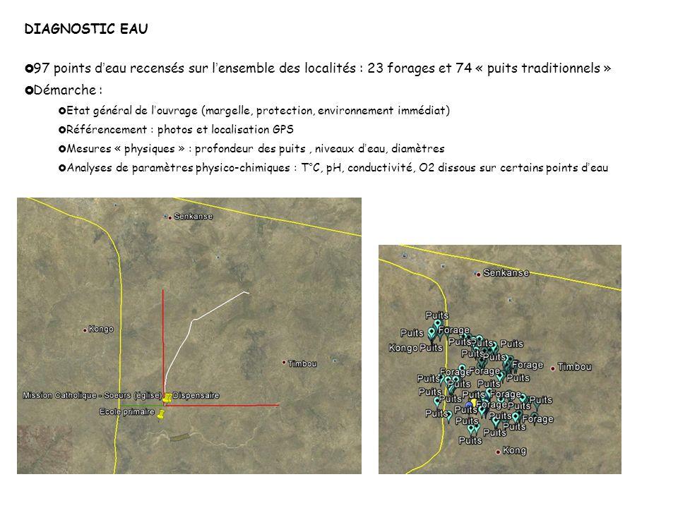 DIAGNOSTIC EAU… méthodologie Analyse qualité Mesure niveau d eau sur puits traditionnel Géo-référencement GPS Prélèvement d eau sur un forage pour analyse