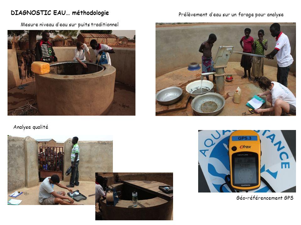 DIAGNOSTIC EAU… méthodologie Analyse qualité Mesure niveau d eau sur puits traditionnel Géo-référencement GPS Prélèvement d eau sur un forage pour ana