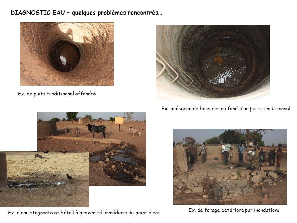 DIAGNOSTIC EAU – quelques problèmes rencontrés… Ex. de forage détérioré par inondations Ex. de puits traditionnel effondré Ex. d eau stagnante et béta