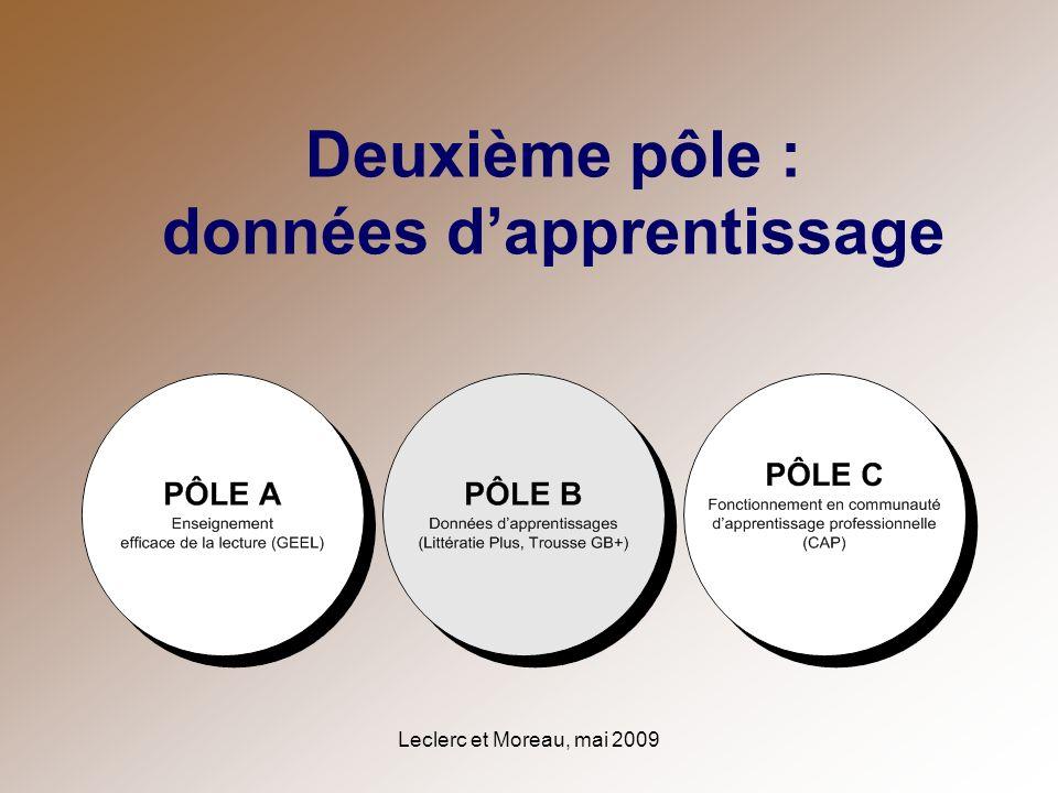 Leclerc et Moreau, mai 2009 Deuxième pôle : données dapprentissage