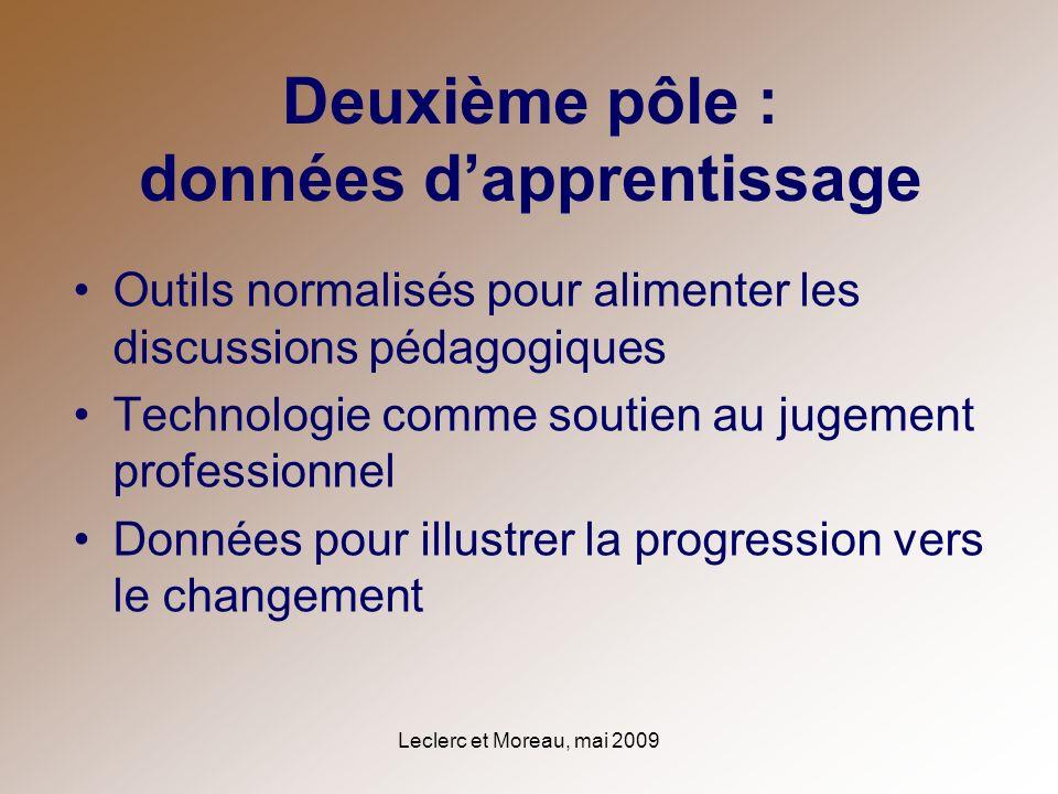 Leclerc et Moreau, mai 2009 Deuxième pôle : données dapprentissage Outils normalisés pour alimenter les discussions pédagogiques Technologie comme sou