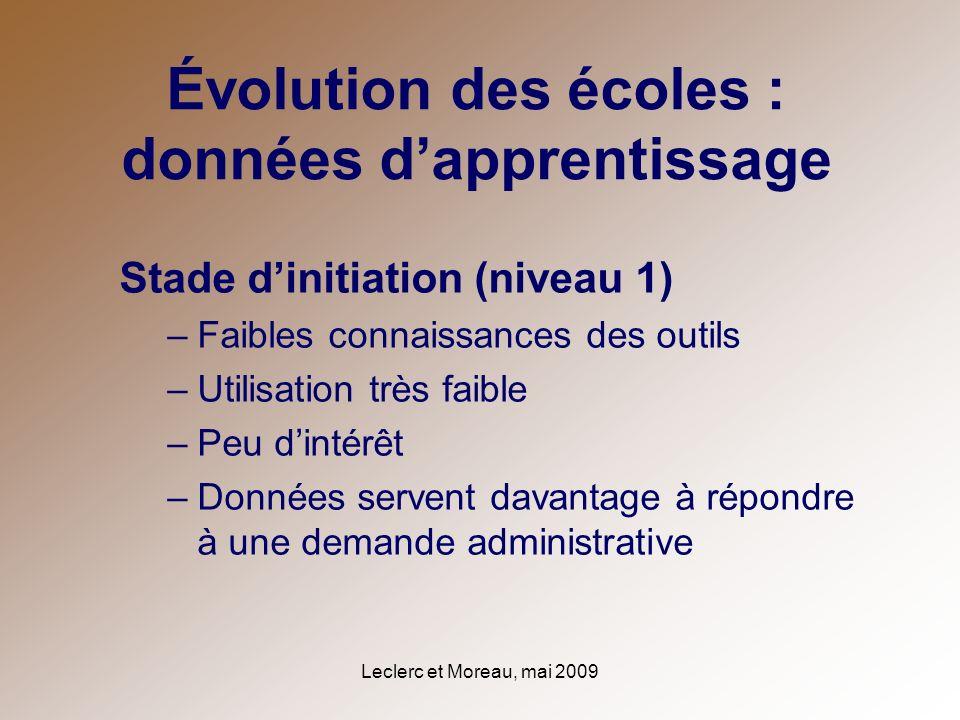 Leclerc et Moreau, mai 2009 Évolution des écoles : données dapprentissage Stade dinitiation (niveau 1) –Faibles connaissances des outils –Utilisation
