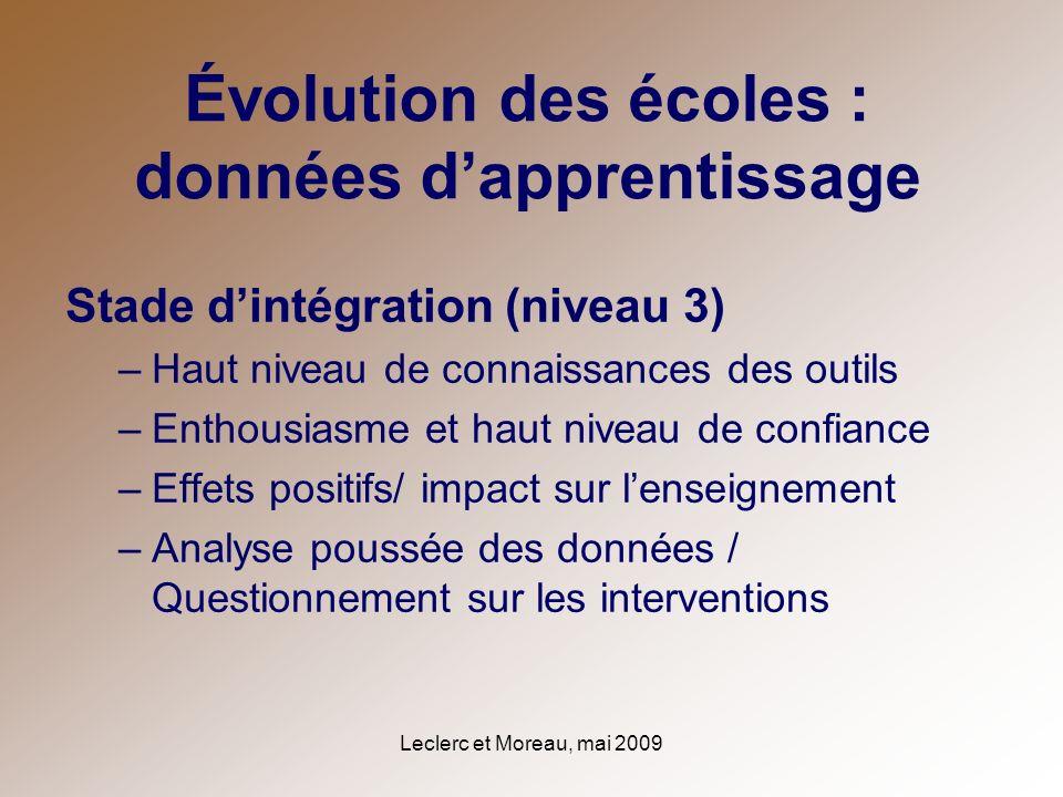 Leclerc et Moreau, mai 2009 Évolution des écoles : données dapprentissage Stade dintégration (niveau 3) –Haut niveau de connaissances des outils –Enth