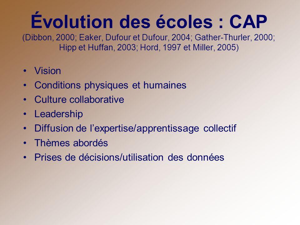 Évolution des écoles : CAP (Dibbon, 2000; Eaker, Dufour et Dufour, 2004; Gather-Thurler, 2000; Hipp et Huffan, 2003; Hord, 1997 et Miller, 2005) Visio