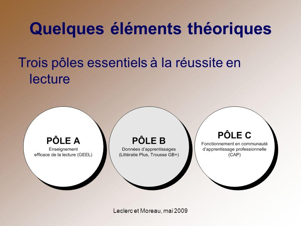 Leclerc et Moreau, mai 2009 Quelques éléments théoriques Trois pôles essentiels à la réussite en lecture