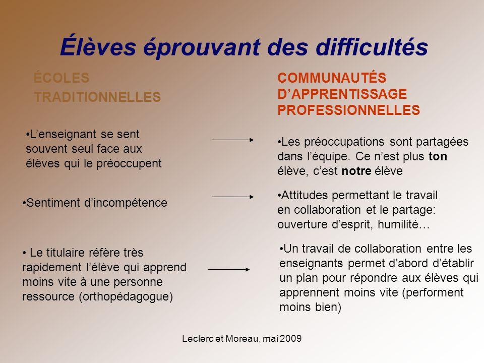 Leclerc et Moreau, mai 2009 ÉCOLES TRADITIONNELLES COMMUNAUTÉS DAPPRENTISSAGE PROFESSIONNELLES Élèves éprouvant des difficultés Lenseignant se sent so