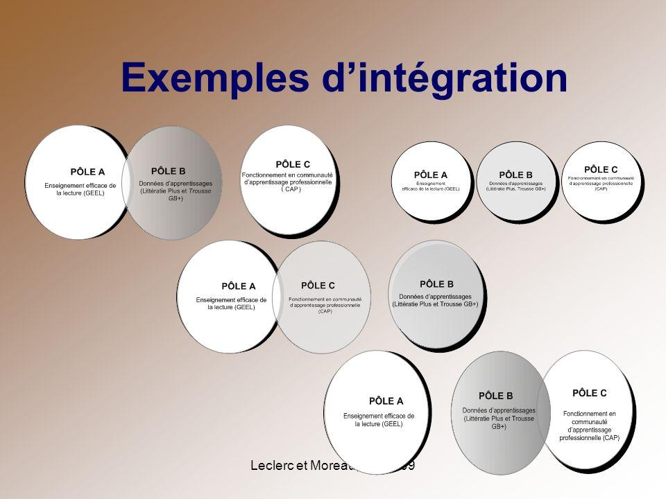 Leclerc et Moreau, mai 2009 Exemples dintégration