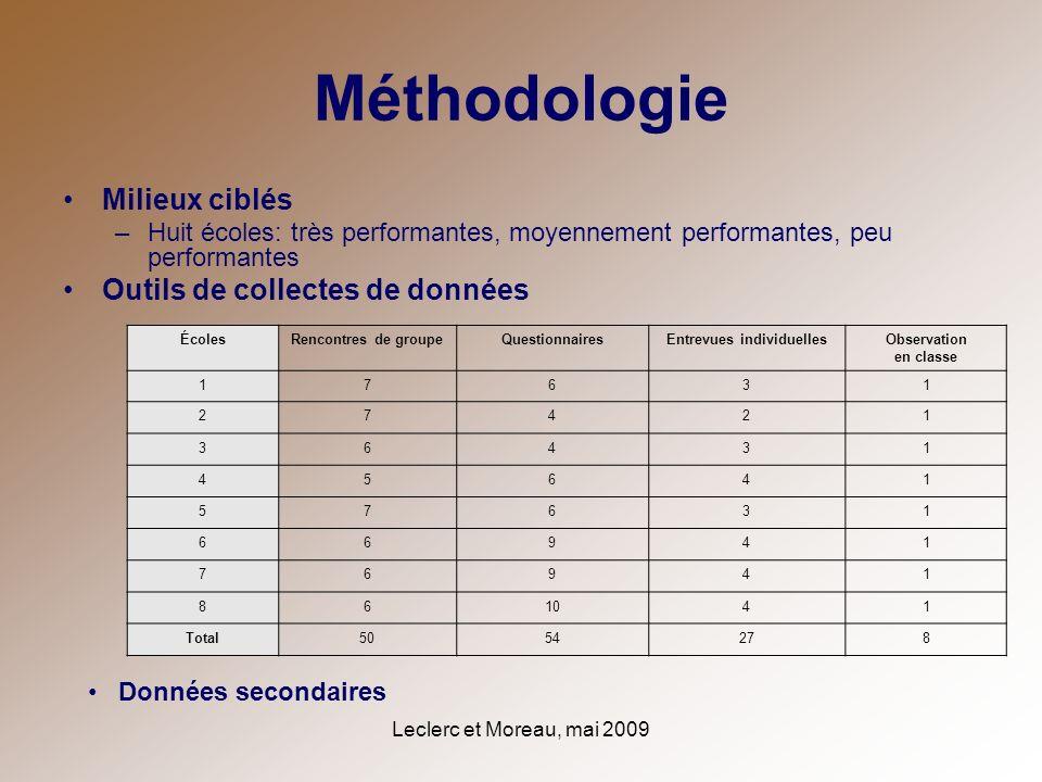 Leclerc et Moreau, mai 2009 Méthodologie Milieux ciblés –Huit écoles: très performantes, moyennement performantes, peu performantes Outils de collecte