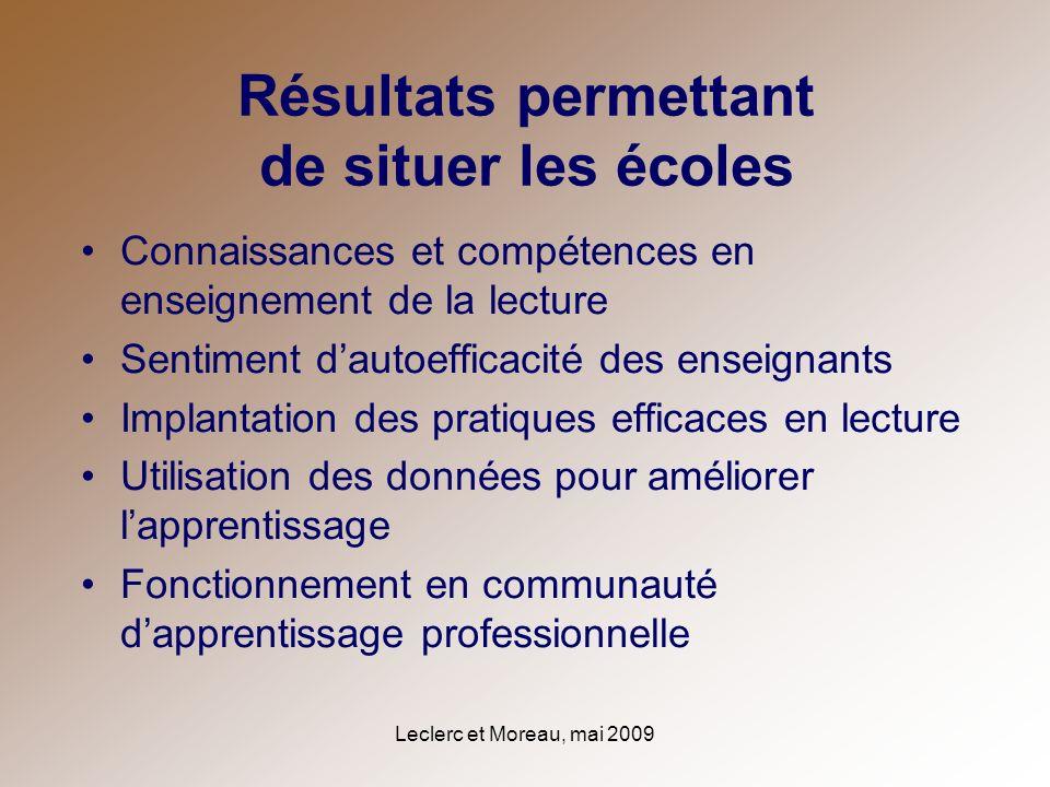 Leclerc et Moreau, mai 2009 Résultats permettant de situer les écoles Connaissances et compétences en enseignement de la lecture Sentiment dautoeffica