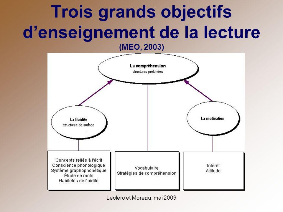 Leclerc et Moreau, mai 2009 Trois grands objectifs denseignement de la lecture (MEO, 2003)