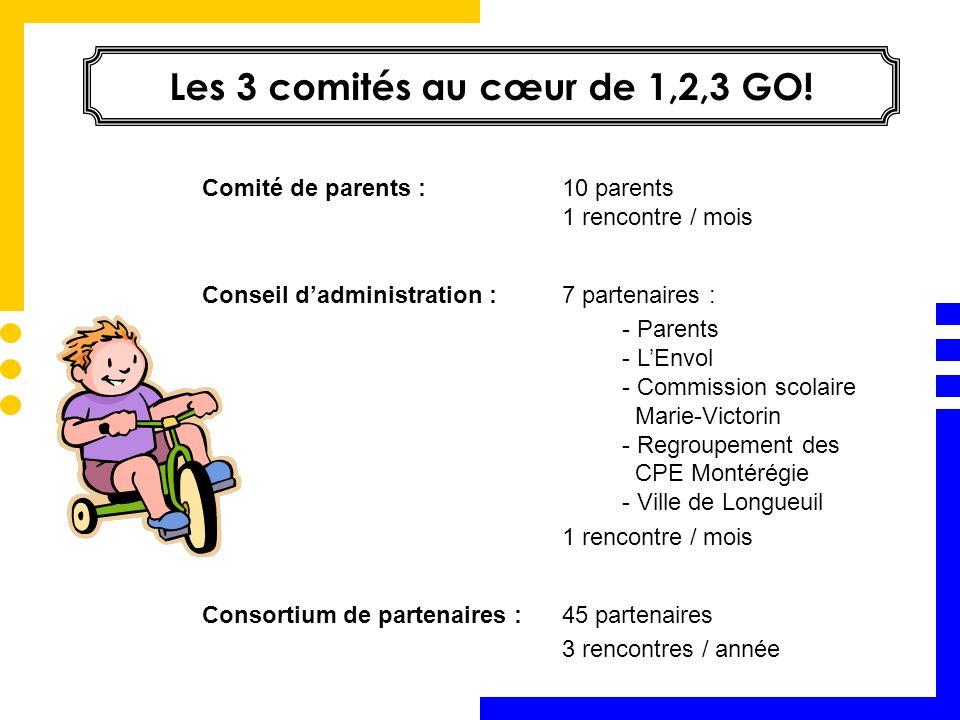 Les 3 comités au cœur de 1,2,3 GO! Comité de parents :10 parents 1 rencontre / mois Conseil dadministration :7 partenaires : - Parents - LEnvol - Comm