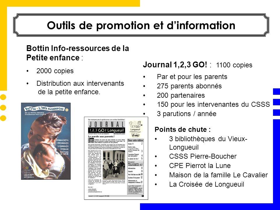 Bottin Info-ressources de la Petite enfance : 2000 copies Distribution aux intervenants de la petite enfance. Outils de promotion et dinformation Jour