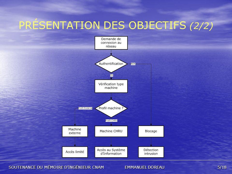 LE PROTOCOLE 802.1X (1/2) PROTOCOLE DE SÉCURISATION DACCÈS AU RÉSEAU SUIVANT CETTE ARCHITECTURE : PROTOCOLE DE SÉCURISATION DACCÈS AU RÉSEAU SUIVANT CETTE ARCHITECTURE : SOUTENANCE DU MÉMOIRE DINGÉNIEUR CNAMEMMANUEL DOREAU6/18