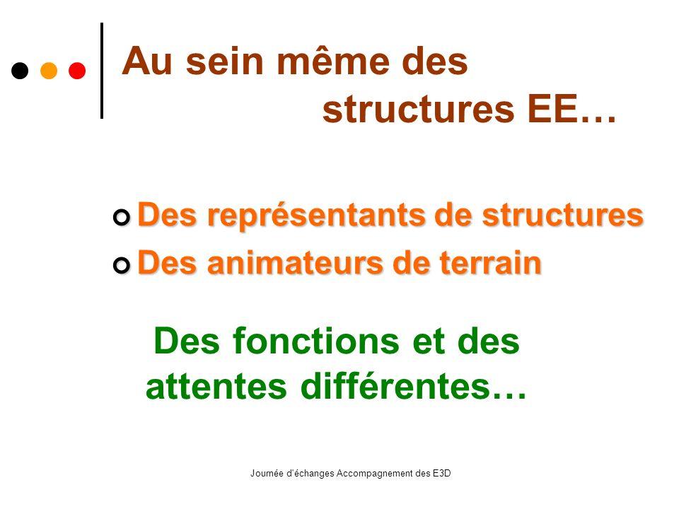 Journée d échanges Accompagnement des E3D Des représentants de structures Des représentants de structures Des animateurs de terrain Des animateurs de terrain Au sein même des structures EE… Des fonctions et des attentes différentes…
