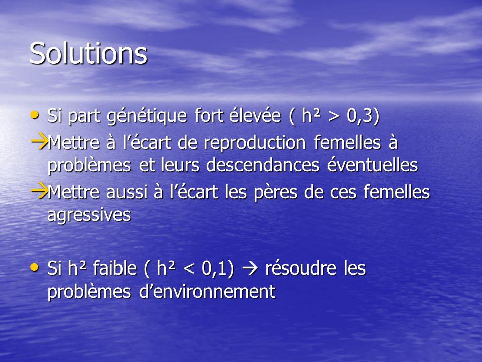 Solutions Si part génétique fort élevée ( h² > 0,3) Si part génétique fort élevée ( h² > 0,3) Mettre à lécart de reproduction femelles à problèmes et