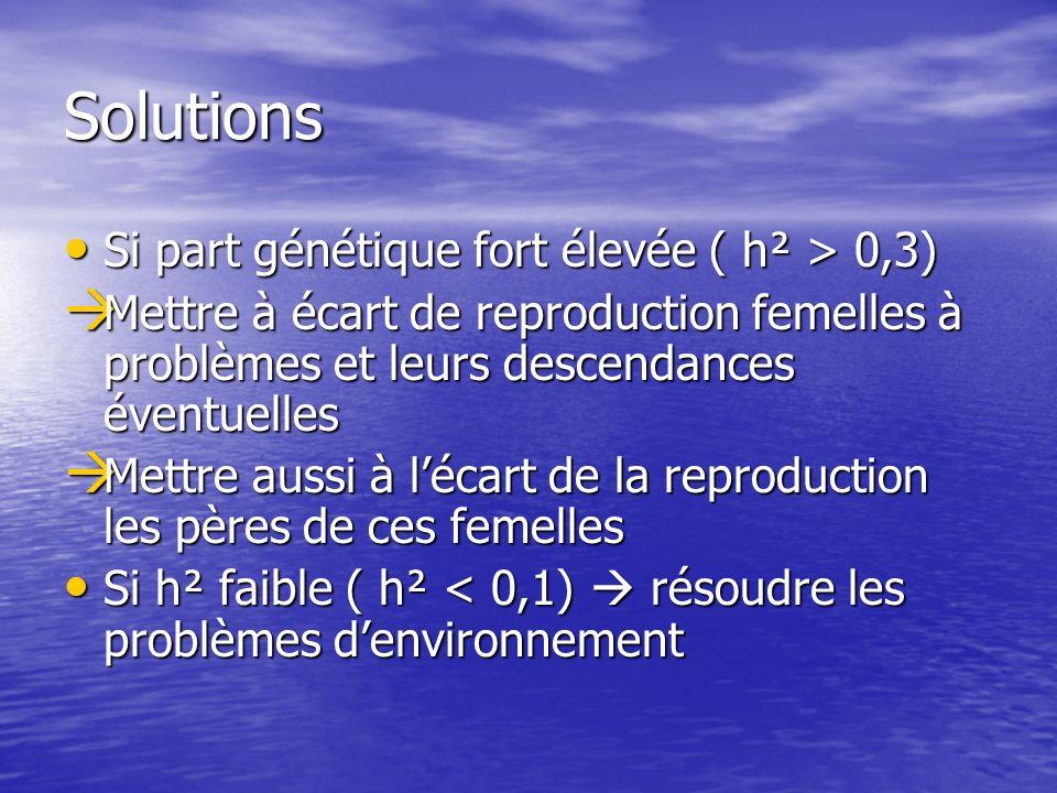 Solutions Si part génétique fort élevée ( h² > 0,3) Si part génétique fort élevée ( h² > 0,3) Mettre à écart de reproduction femelles à problèmes et l
