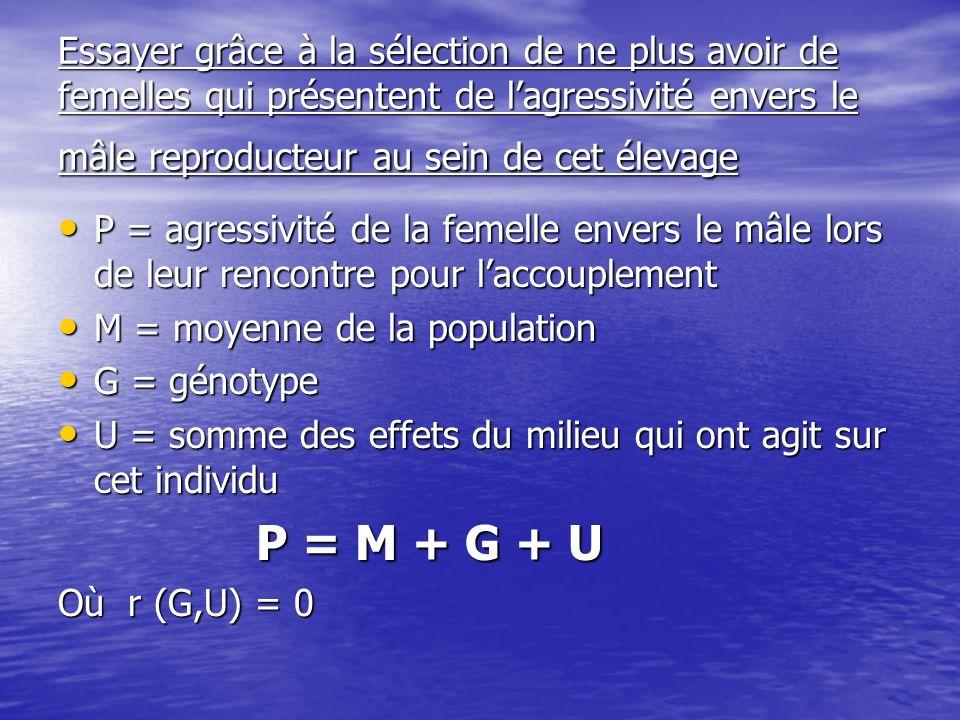 Solutions Si part génétique fort élevée ( h² > 0,3) Si part génétique fort élevée ( h² > 0,3) Mettre à écart de reproduction femelles à problèmes et leurs descendances éventuelles Mettre à écart de reproduction femelles à problèmes et leurs descendances éventuelles Mettre aussi à lécart de la reproduction les pères de ces femelles Mettre aussi à lécart de la reproduction les pères de ces femelles Si h² faible ( h² < 0,1) résoudre les problèmes denvironnement Si h² faible ( h² < 0,1) résoudre les problèmes denvironnement