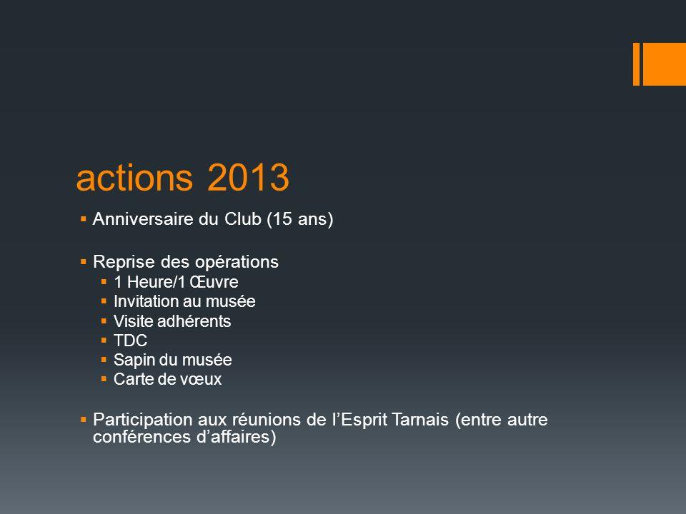 actions 2013 Anniversaire du Club (15 ans) Reprise des opérations 1 Heure/1 Œuvre Invitation au musée Visite adhérents TDC Sapin du musée Carte de vœu